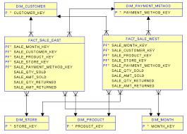 Fact Tables Data Warehouse Design Techniques U2013 Derived Schemas U2013 Nuwave Solutions