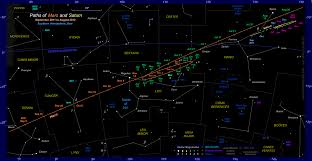 Map Of The Stars The Position Of Mars In The Night Sky 2011 To 2013