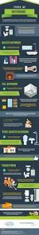 types of bathrooms infographic luxury commercial bath blog