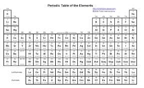 what is the modern periodic table element families of the periodic table
