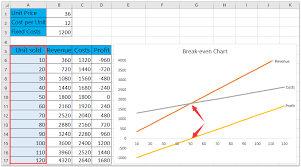 Cost Volume Profit Graph Excel Template How To Do Even Analysis In Excel
