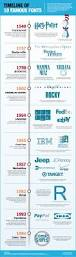 Best Resume Typeface by Best Resume Typeface Resume Tips Font
