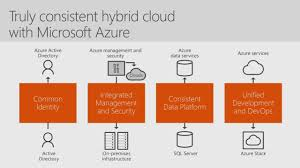 Azure Overview by Myignite On Demand Detail
