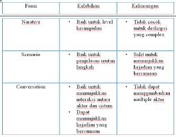 membuat use case skenario use case dan penerapannya pengertian use case dan contoh penerapannya