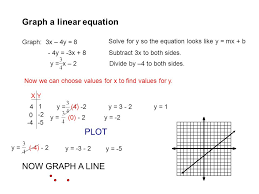 graph a linear equation graph 2x u2013 3y u003d 12 solve for y so the