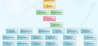 organizational chart templates edraw blog