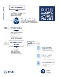 new public assistance delivery model fema gov