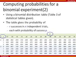 Binomial Tables Iacademy The Binomial Probability Distribution And Related Topics
