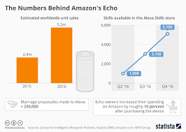 black friday amazon sales figures 2016 9 seo hacks for startups with little time and money