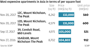hong kong u0027s us 149 million mount nicholson flats grab the crown as