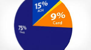 Best Way To Make Business Cards Credit Card Marketing Eight Ways To Make Your Card Top Of Wallet