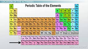 Periodic Table With Family Names F Block Elements On The Periodic Table Properties U0026 Overview