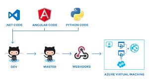 application deployment with microsoft azure u2013 cuelogic blog