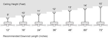 how to measure a ceiling fan what size ceiling fan do i need 1000bulbs com blog