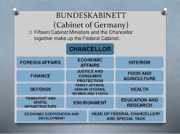 German Cabinet Ministers Germany Government Legislative And Judiciary Branch 2