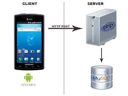 android json connection between php server and android client using http