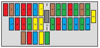 peugeot expert mk1 1995 u2013 2003 u2013 fuse box diagram auto genius