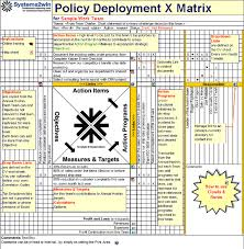 x matrix hoshin kanri template for hoshin planning policy deployment