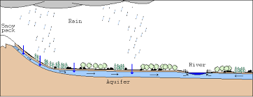 River Bed Definition How A River Flows