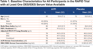a1pi therapy and elastin degradation in rapid journal of copd