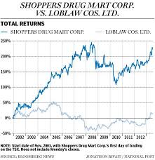 loblaw to buy shoppers mart for 12 4 billion financial post