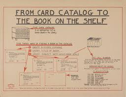 from card catalog to the book on the shelf one of a series flickr