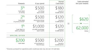 no annual fee dining rewards card td cash visa credit card