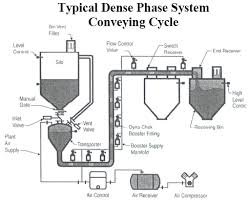 Vaccum System Material Conveying With Pneumatic And Vacuum Systems Compressed
