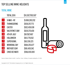 and new year s are the holidays for wine sales