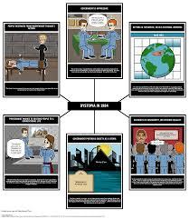 Elements Of Fiction Worksheet Dystopian Characteristics U0026 Books Utopia Versus Dystopia
