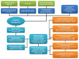 how to build a disability management program the steps canada ca