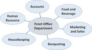 Qualities Of A Front Desk Officer Front Office Management Communication