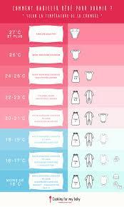 comment habiller bébé la nuit selon la température de sa chambre