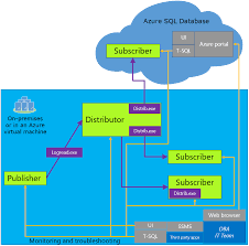 transactional replication to azure sql db now in public preview