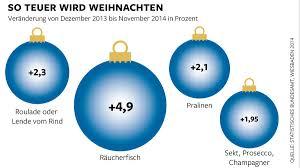 Hersteller Von Wohnzimmerm Eln Inflation An Weihnachten U2013 So Teuer Wird Das Frohe Fest Welt