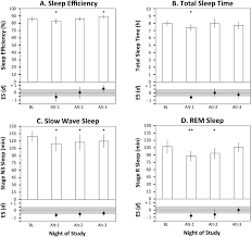 the impact of altitude on the sleep of young elite soccer players
