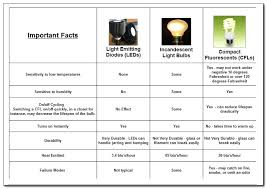 light bulb base sizes extraordinary fluorescent light bulbs sizes light bulb bases e style