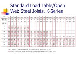 bar joist span tables introduction of open web steel joist deck and composite steel joist