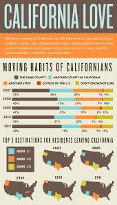 infographic california real estate market improvingthe sandi bauman team chico ca real estate blog and mls search