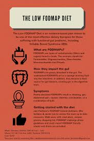 the fodmap diet frequently asked questions jamie lee