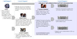 Service Desk Level 1 Changedynamics It Projects