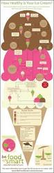 45 best infographics images on pinterest infographics graphics how healthy is your ice cream infographic creative kind of like a flow chart