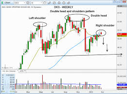 technical analysis pattern recognition double shoulder technical analysis forex automatic trading software