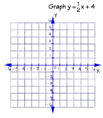 graphing equations and inequalities graphing linear equations