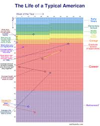 Single Life Expectancy Table by Your Life In Weeks Wait But Why