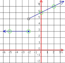 solution for each piecewise function find the specified function