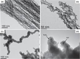 controlled synthesis of metallic iron nanoparticles and their