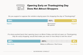 the day of thanksgiving consumers don u0027t like holiday hours but they u0027ll shop anyway