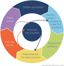 the engineering design process the 4 key steps to stem teaching the engineering design cycle
