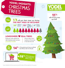 yodel christmas insights yodel